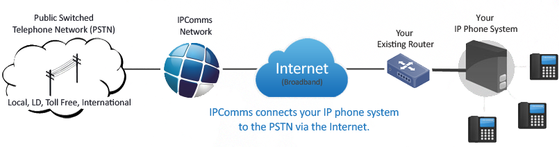 IPComms-SIP-Trunking-Diagram