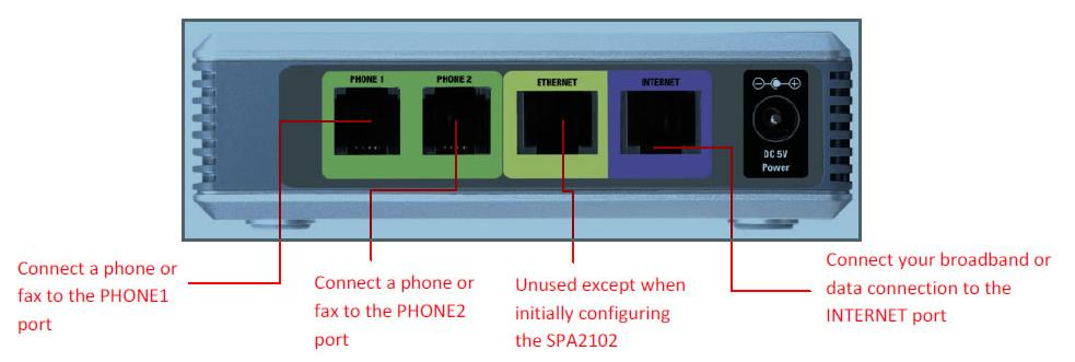Sample Device Configurations - IPComms